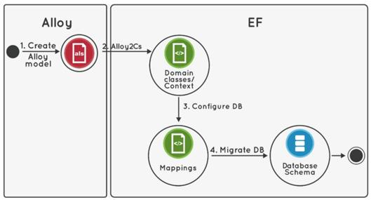 Integration of Alloy into Entity Framework